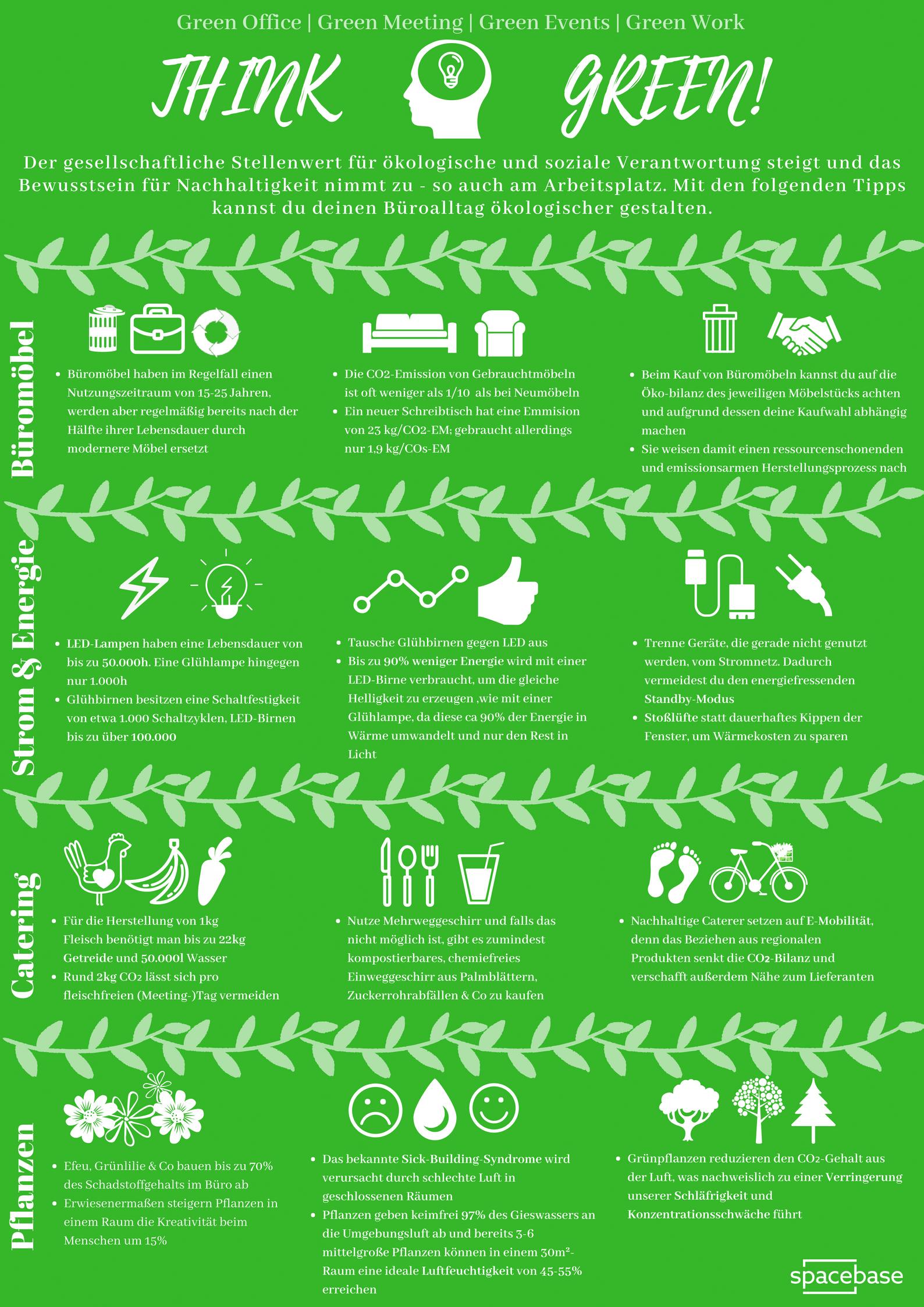 Think Green – die wichtigsten Fakten